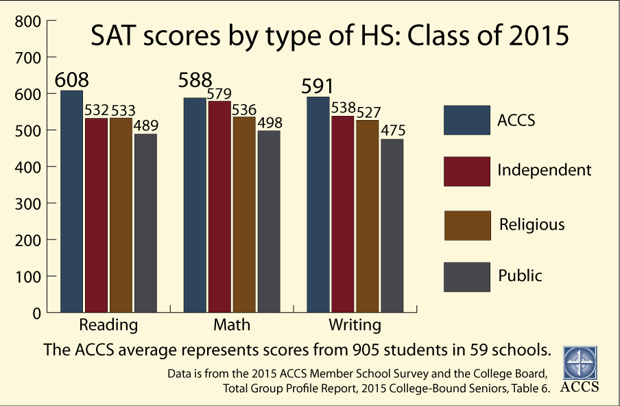 15-sat-scores-by-type-of-hs.png