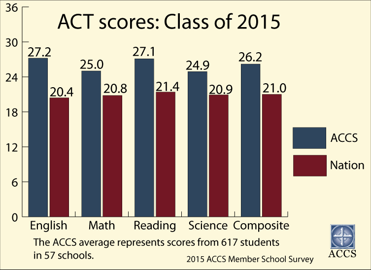 15-act-scores.png