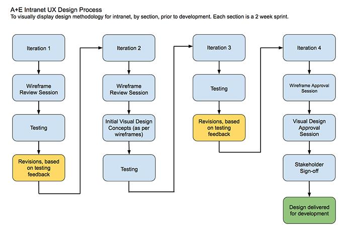 Intranet-UX-Design-Process.png