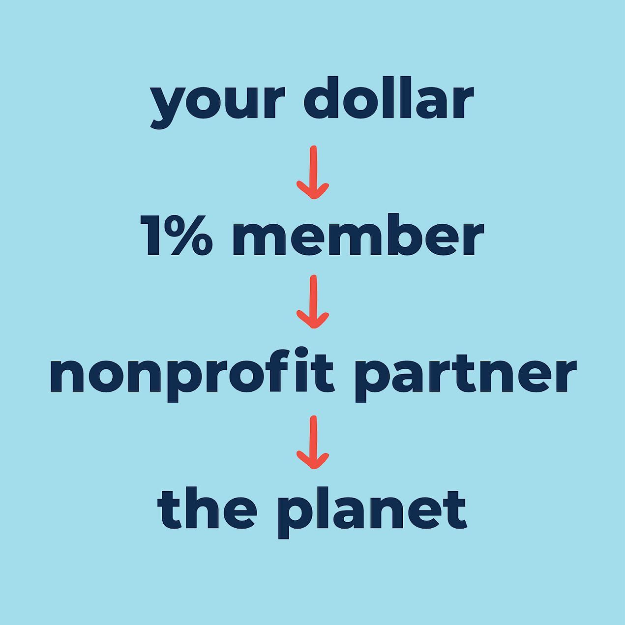 YOU, TOO, ARE HELPING MAKE A DIFFERENCE - Ever wonder about the journey your dollar takes when you support a 1% for the Planet business? It's simple really: a purchase made at a 1% for the Planet business is a purchase for the planet.