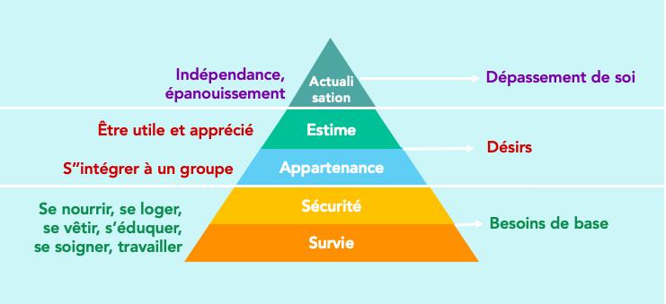Pyramide des besoins.jpg