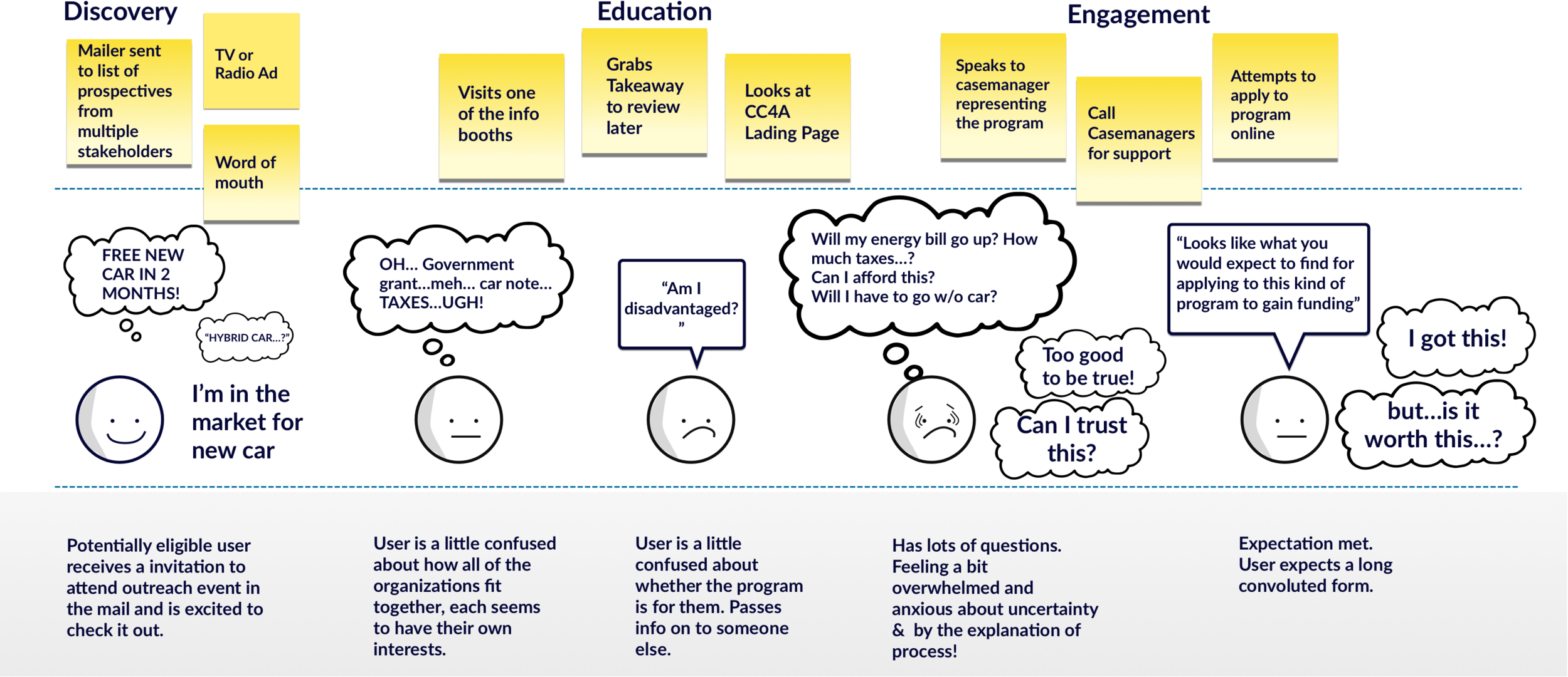 ABOVE:  User journey map shows depletion of motivation is related to miscommunication that leads to distrust.