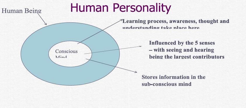 Human Personality.png