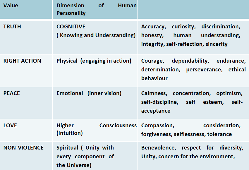 Human Personality Table.png