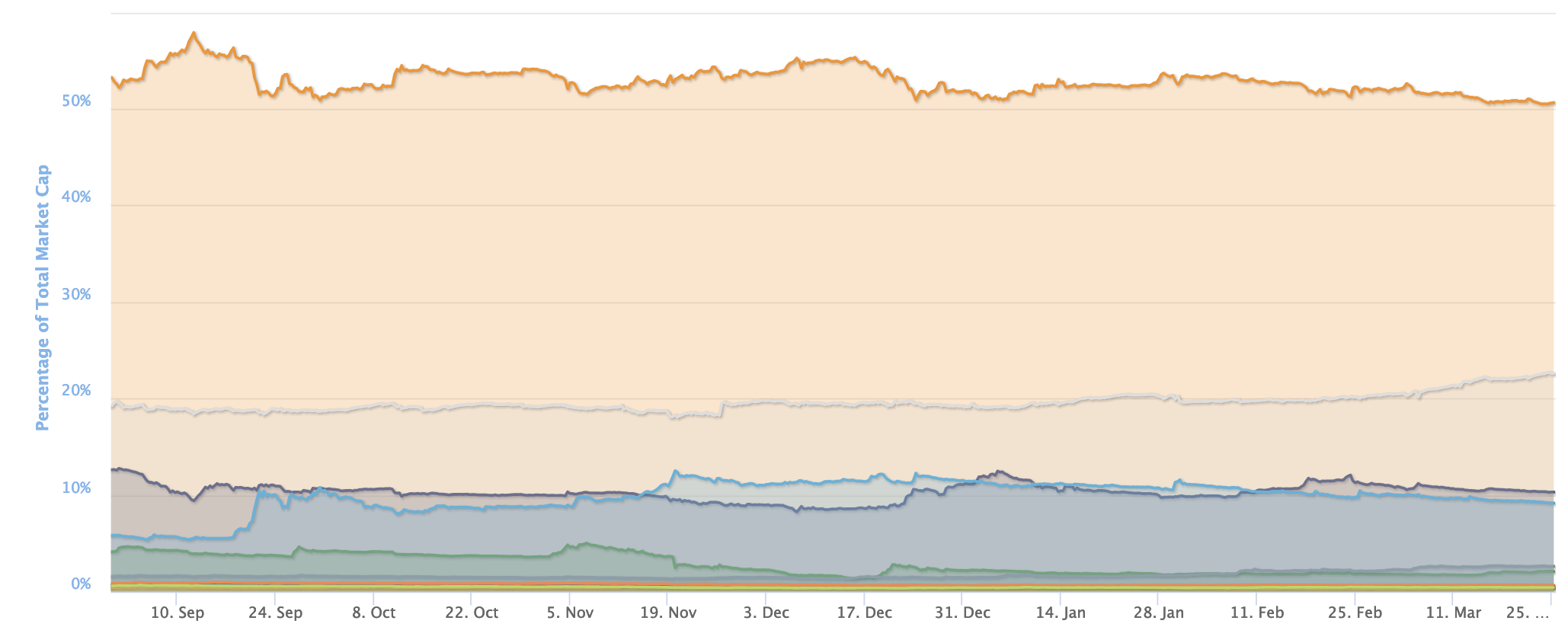 """There is little doubt we are in """"Alt Season"""". What this means, is that as no new money is entering the space, the existing capital is getting re-shuffled, chasing alpha in tokens outside the top-10. In fact, as the following graph implies (aggregate market cap change over time in BTC, Top10 minus BTC, Top 100 minus Top 10 etc), the dislocation of capital has concentrated between Bitcoin and the Top-90, outside the Top-10."""