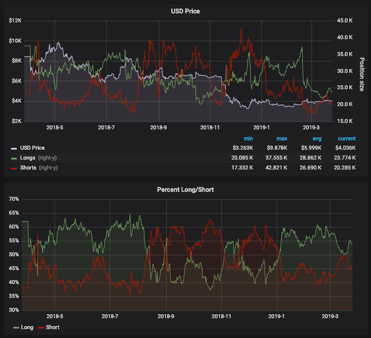Shorts and longs are still close to parity, with the overall aggregate level of short and long positions being close to a multi-period low (indication of reduced speculative interest).