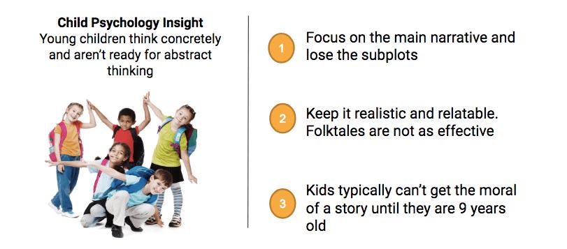 Child Psychology Insight