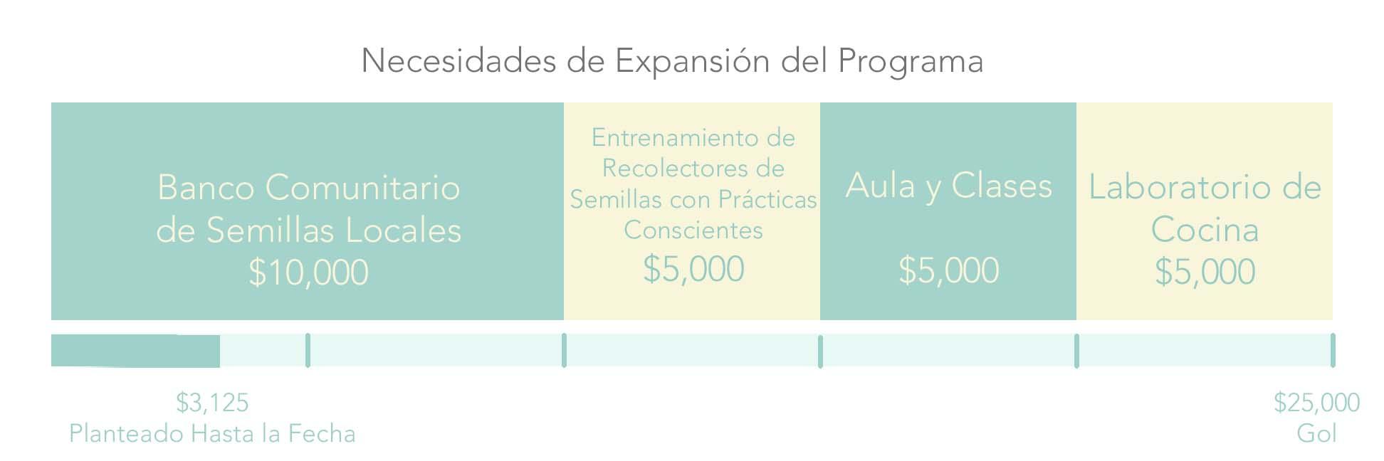 Necesidades de Expansión del Programa.jpg