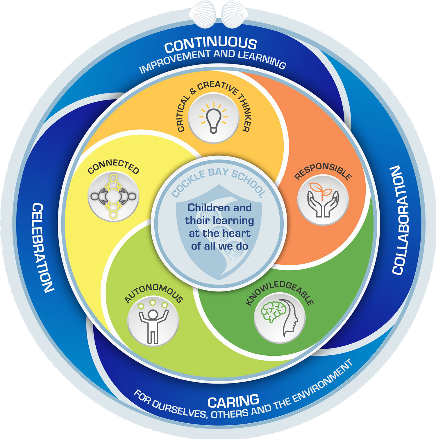 The 4 Cs are Collaboration, Caring, Continuous Improvement, Celebration