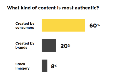 Stackla 2017 Consumer Content Report