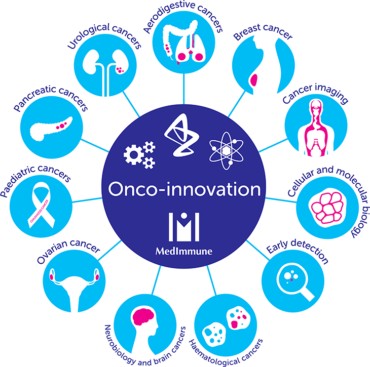 onco-innovation-diagram.png