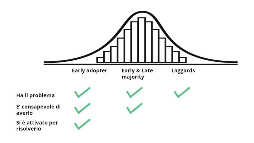 earlyadopters-problem