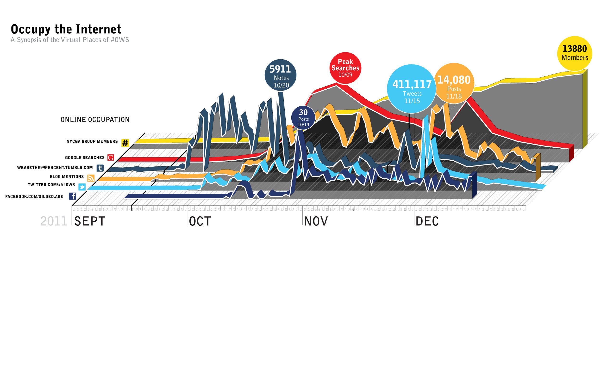 A timeline of the mentions across social media platforms during the Occupy Wall Street Movement.