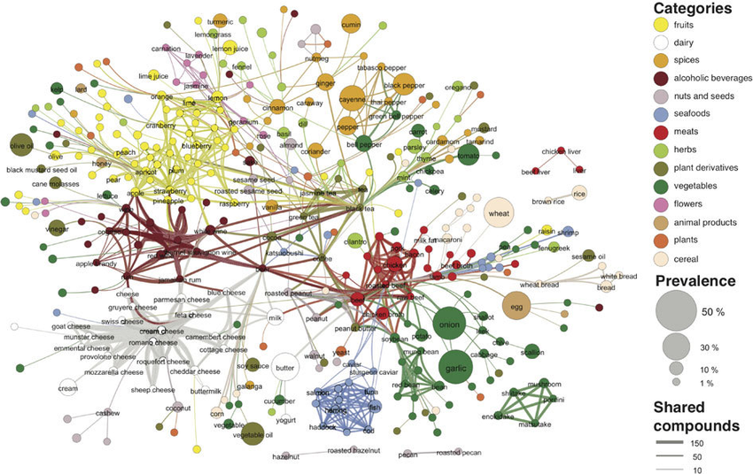 the-backbone-of-the-flavor-network-each-node-denotes-an-ingredient-the-node-color.png
