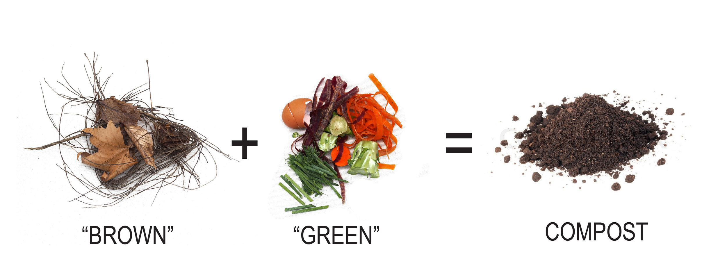 Compostinging Diagram