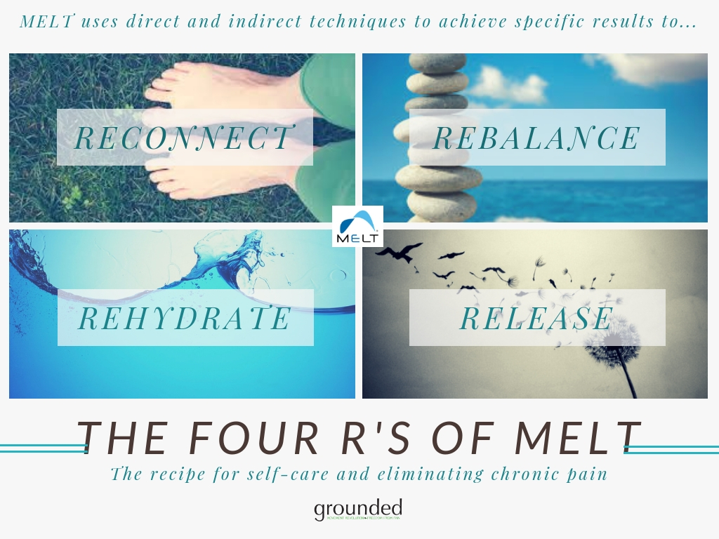 Copy of MELT - The 4 R's of MELT.jpg