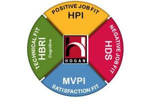 The Hogan suite of assessments provide a highly accurate prediction of work place performance and identification of development needs.