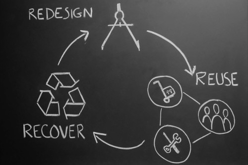Why look4loops_circular economy_redesign-reuse-recover