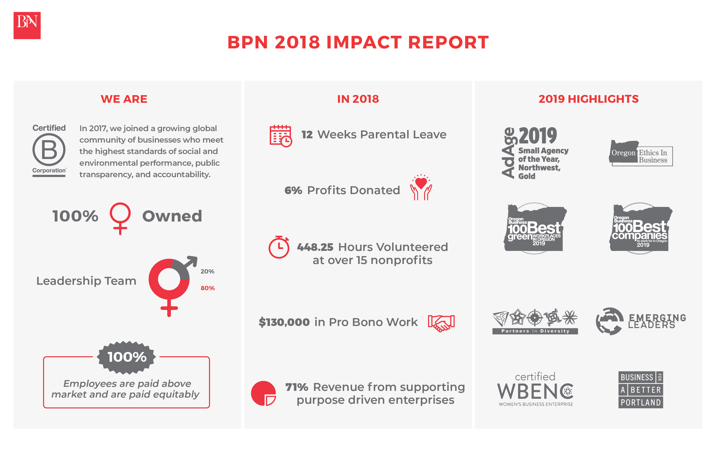 BPN BCORP - Impact Report_website.png