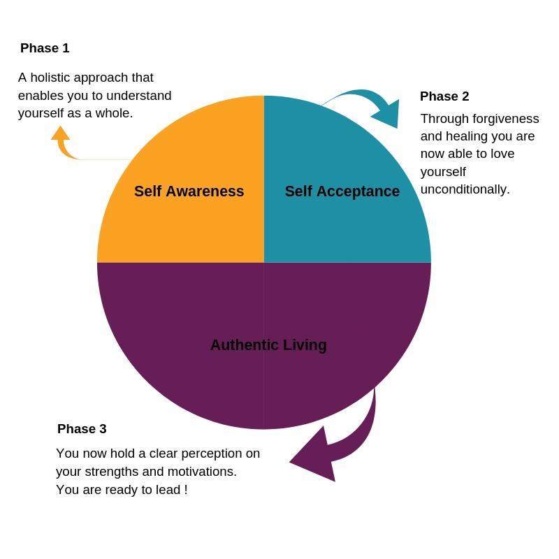 Self Acceptance.jpg