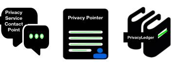 OPN Integrate Privacy Profile Services