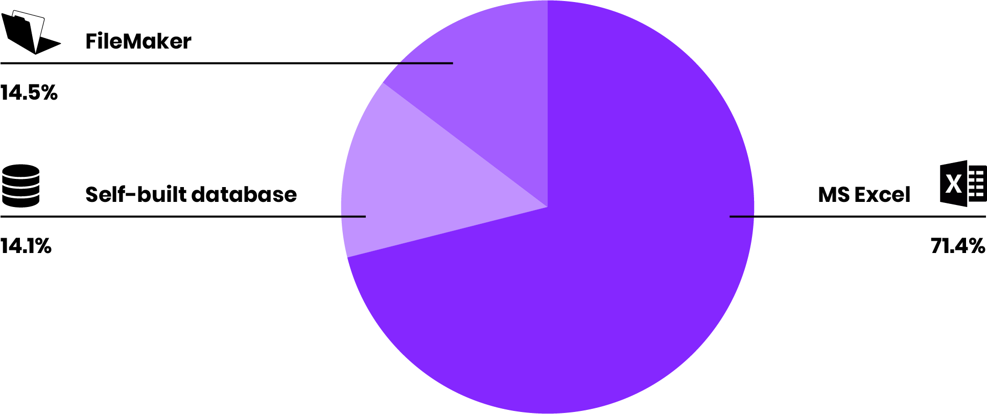 Eleven - Pie Chart.png