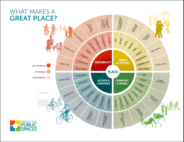 Placemaking Graphic
