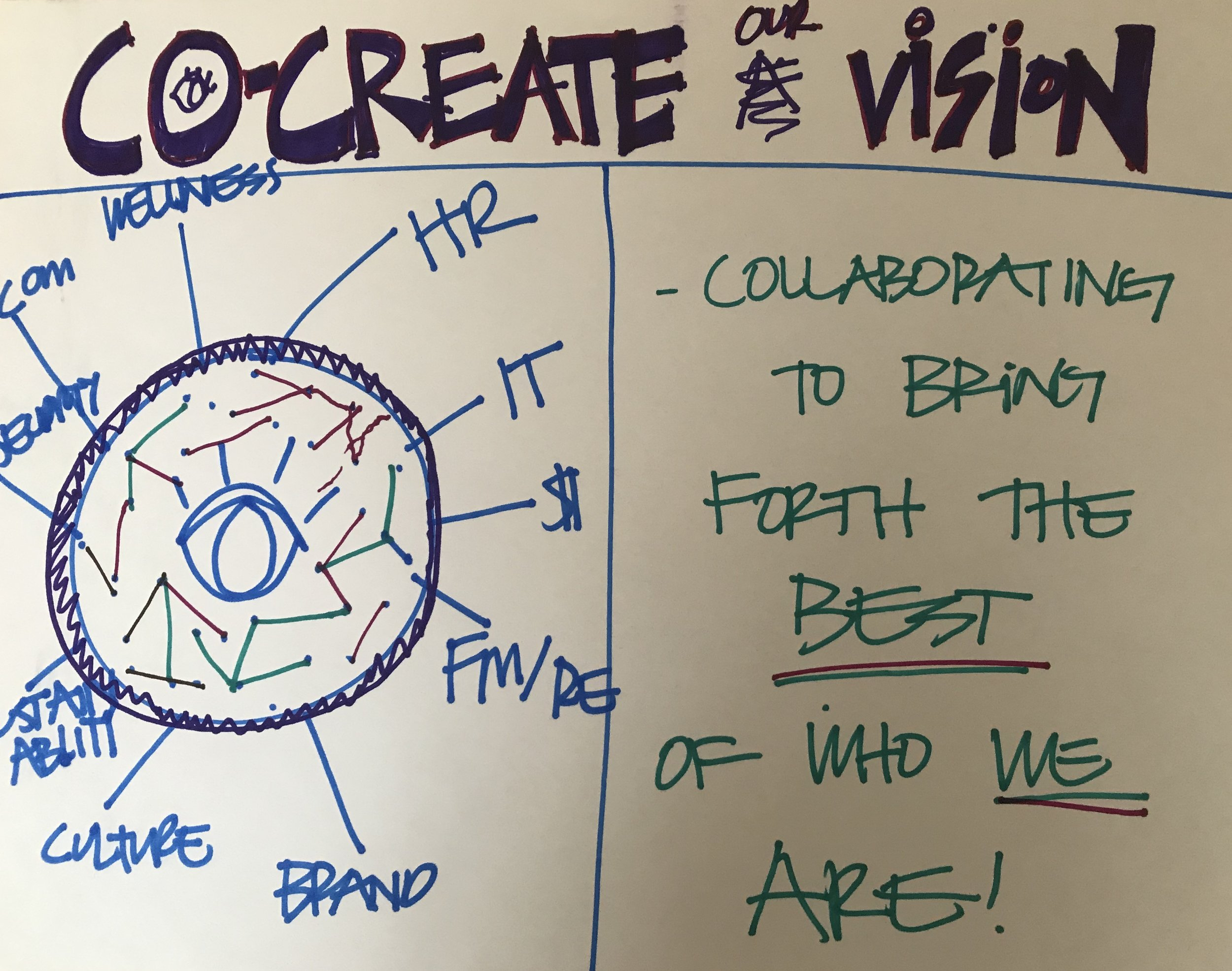 Co-Create Our Vision