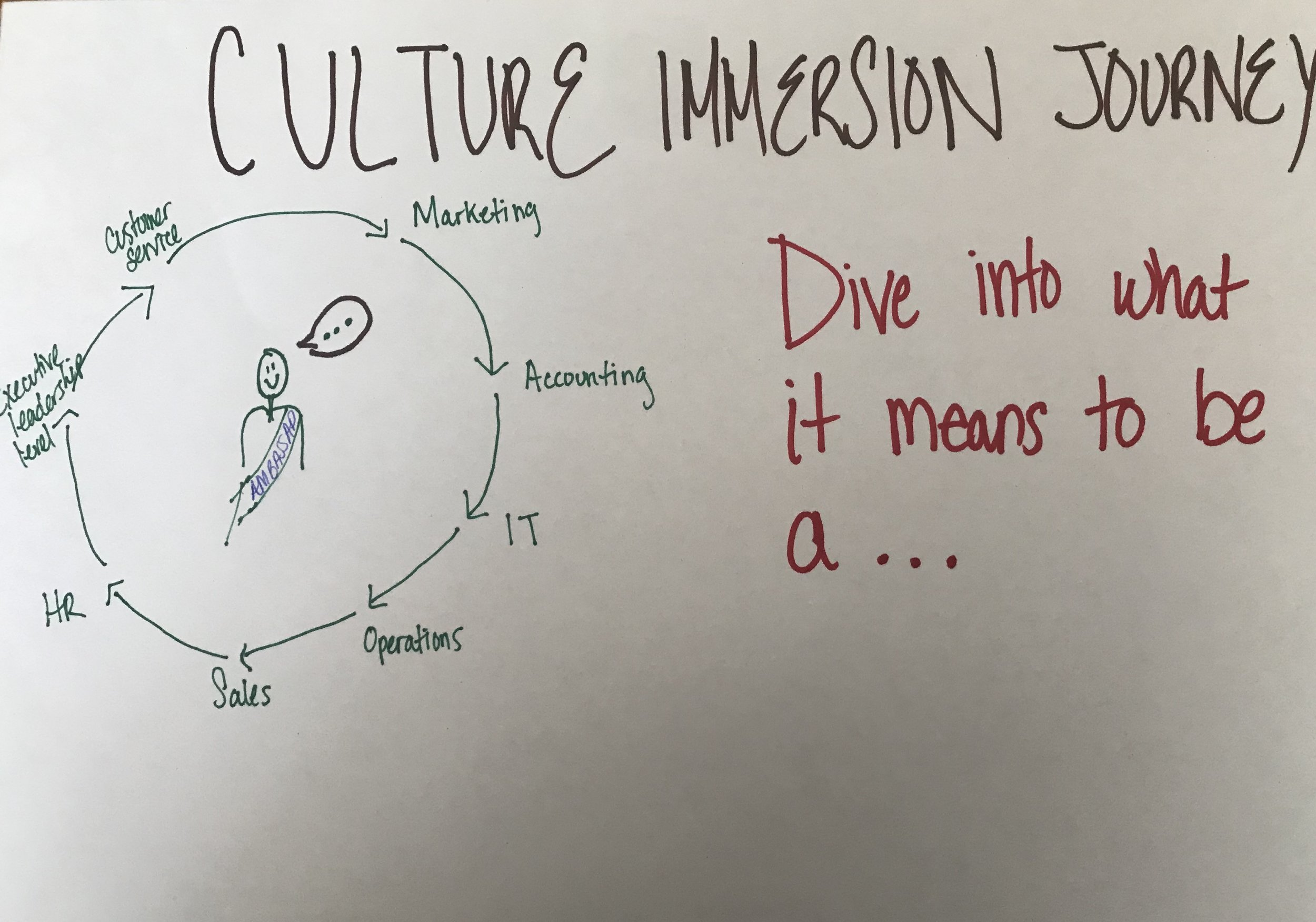 Culture Immersion Journey