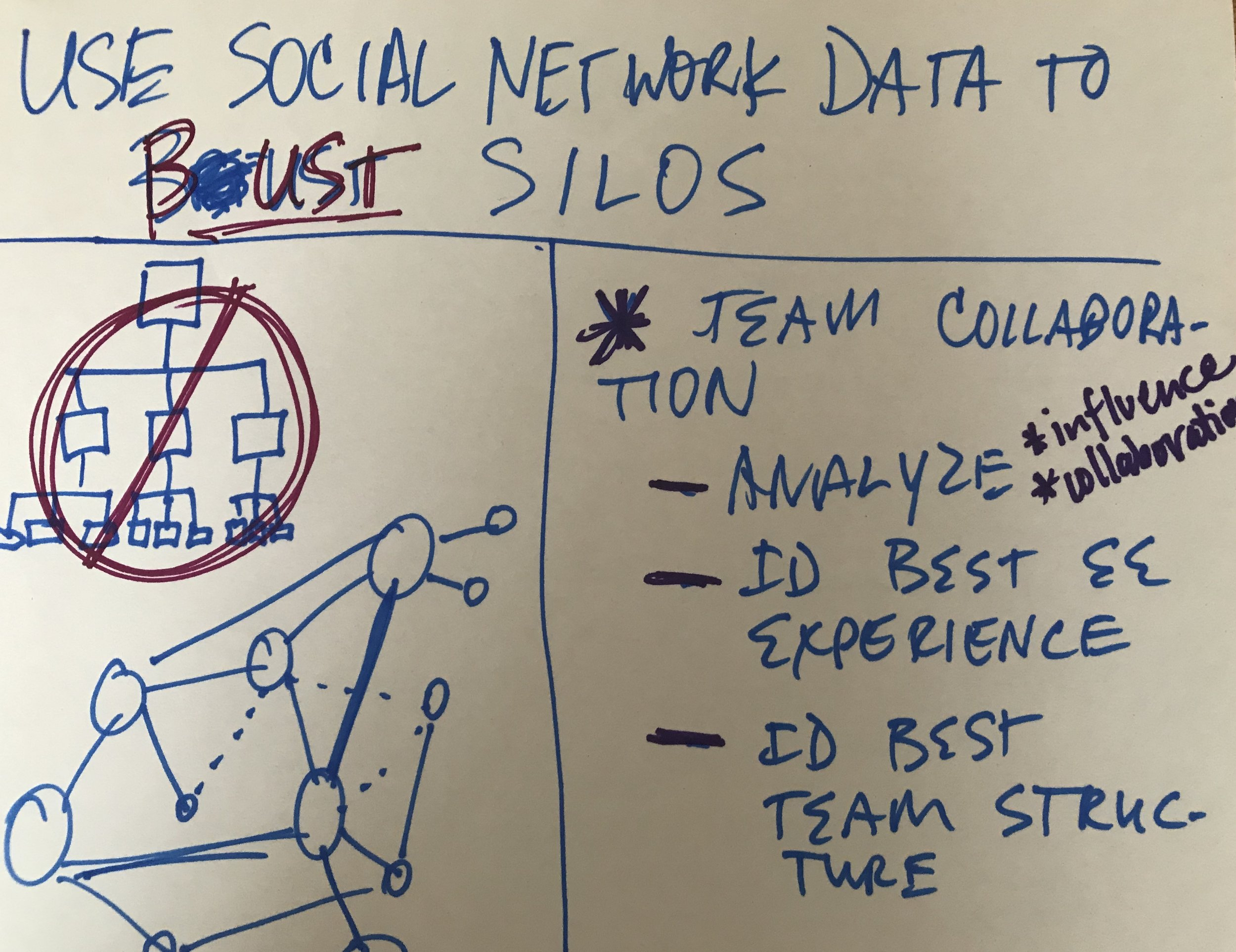 Use Social Network Data To Bust Siloes