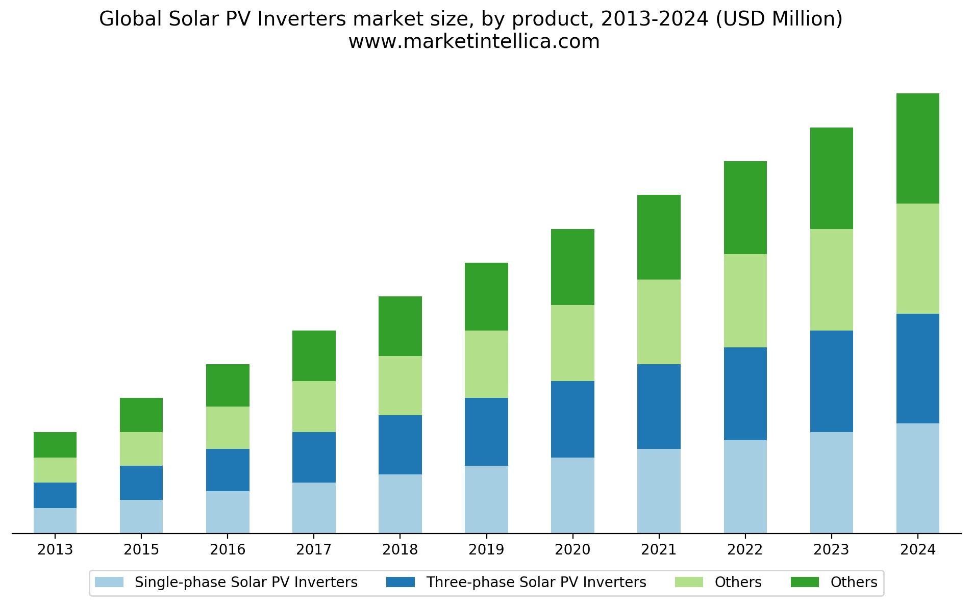 MI71565-global-solar-pv-inverters-market-research_producttypes.jpg
