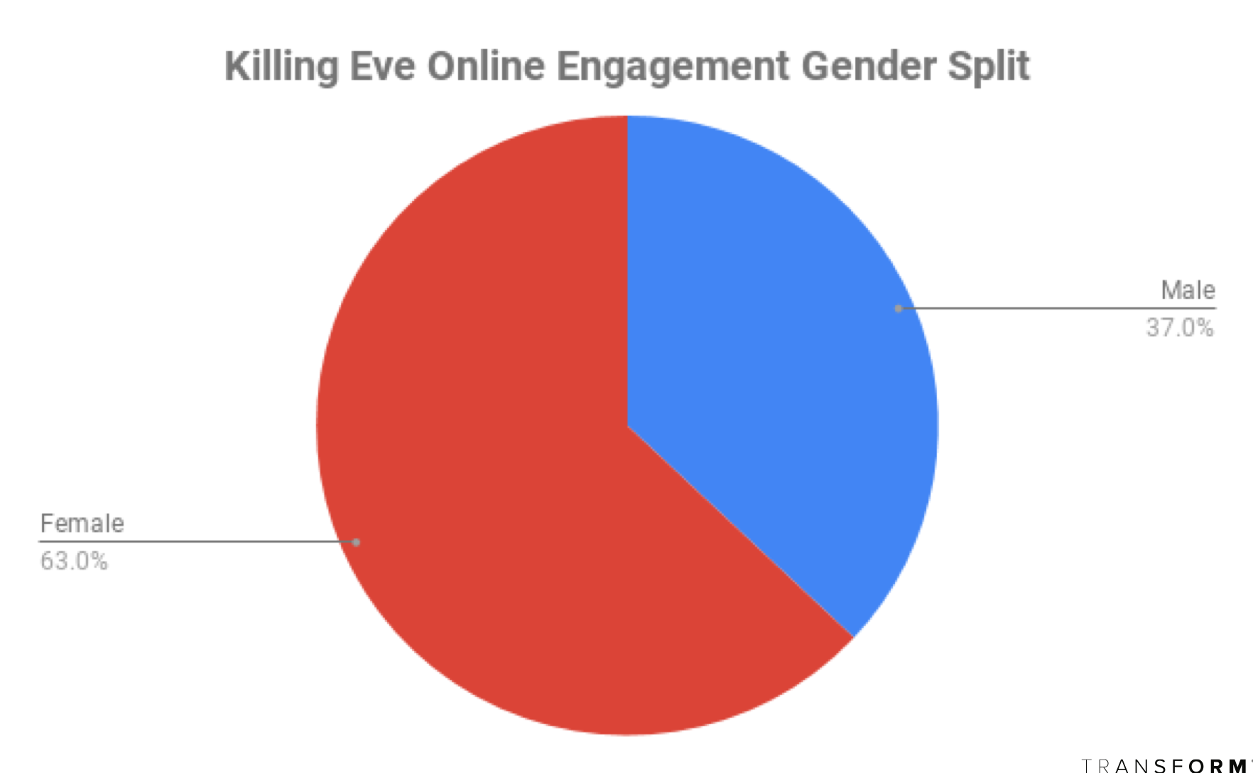 EveGender.png