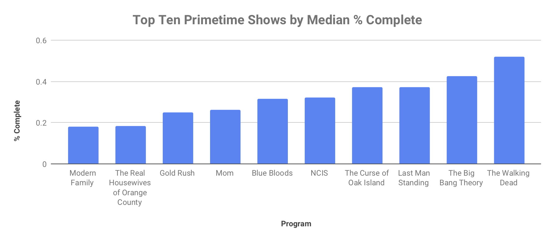 Top Ten Primetime Shows by Median % Complete.png