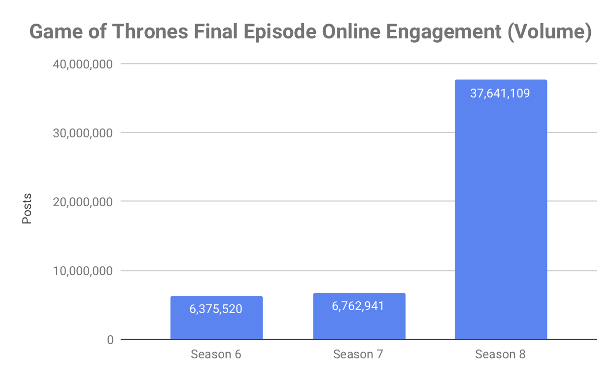 Game of Thrones Final Episode Online Engagement (Volume).png