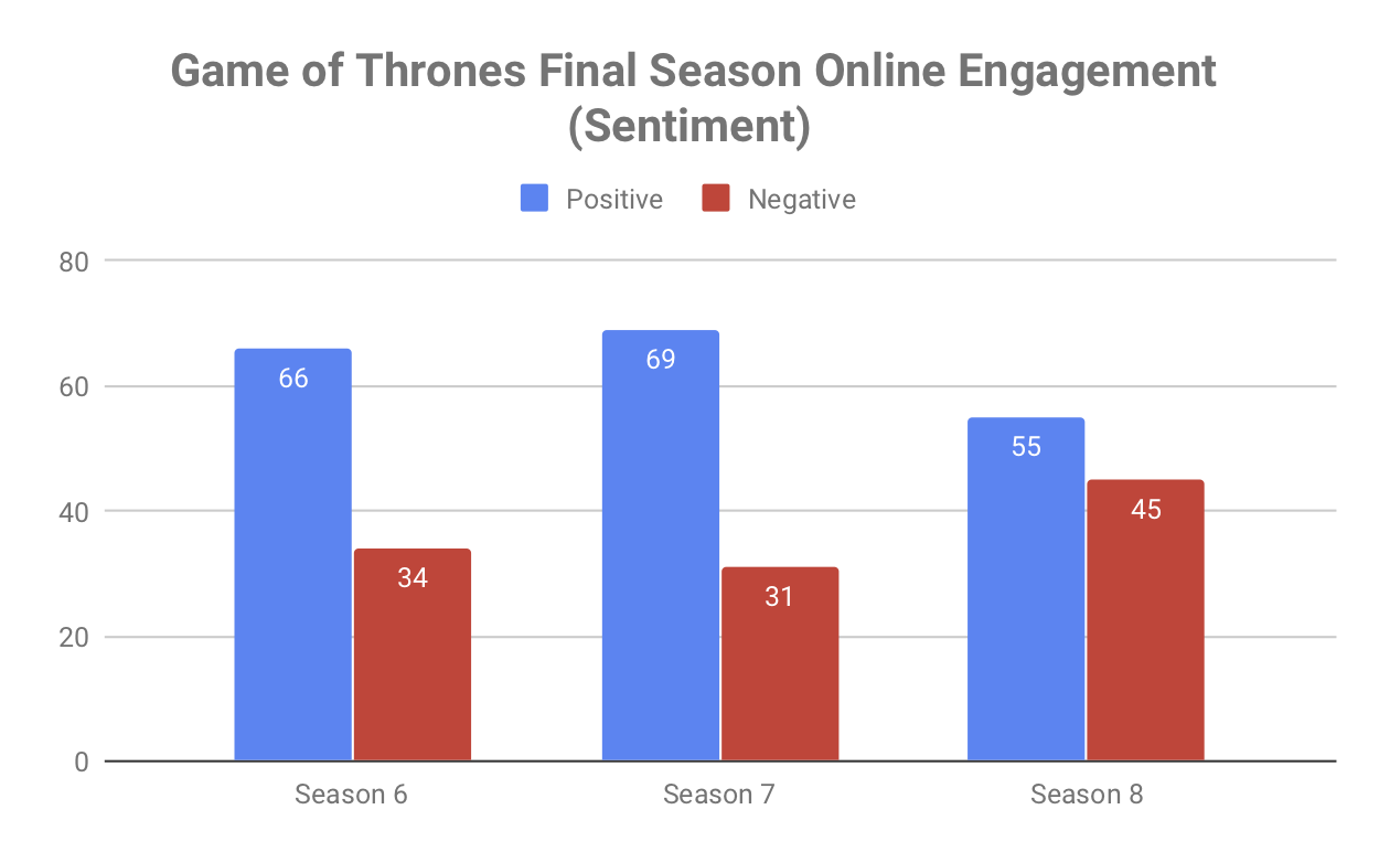 Game of Thrones Final Season Online Engagement (Sentiment).png