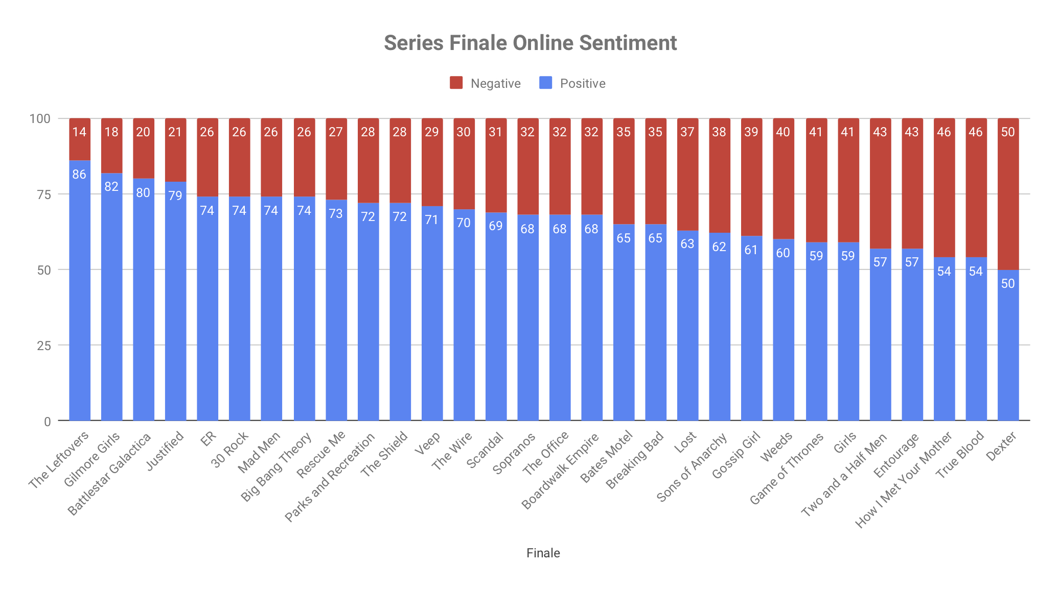 Series Finale Online Sentiment (1).jpg