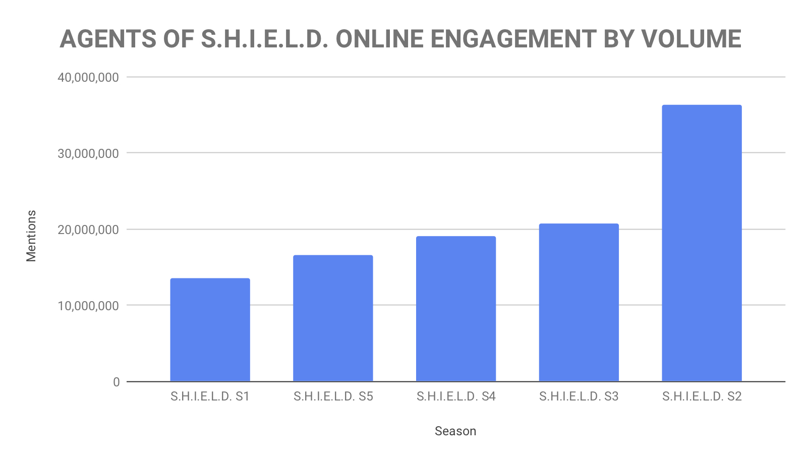 AGENTS OF S.H.I.E.L.D. ONLINE ENGAGEMENT BY VOLUME .jpg