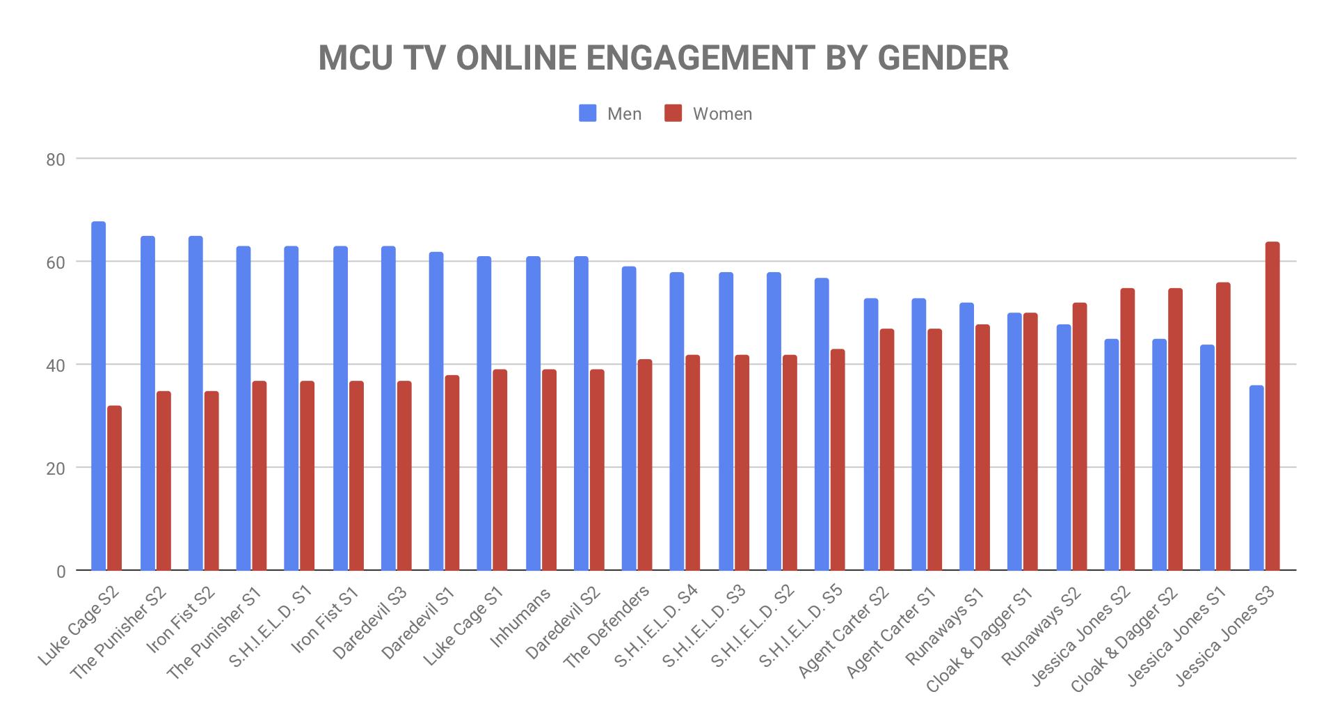 MCU TV ONLINE ENGAGEMENT BY GENDER.jpg