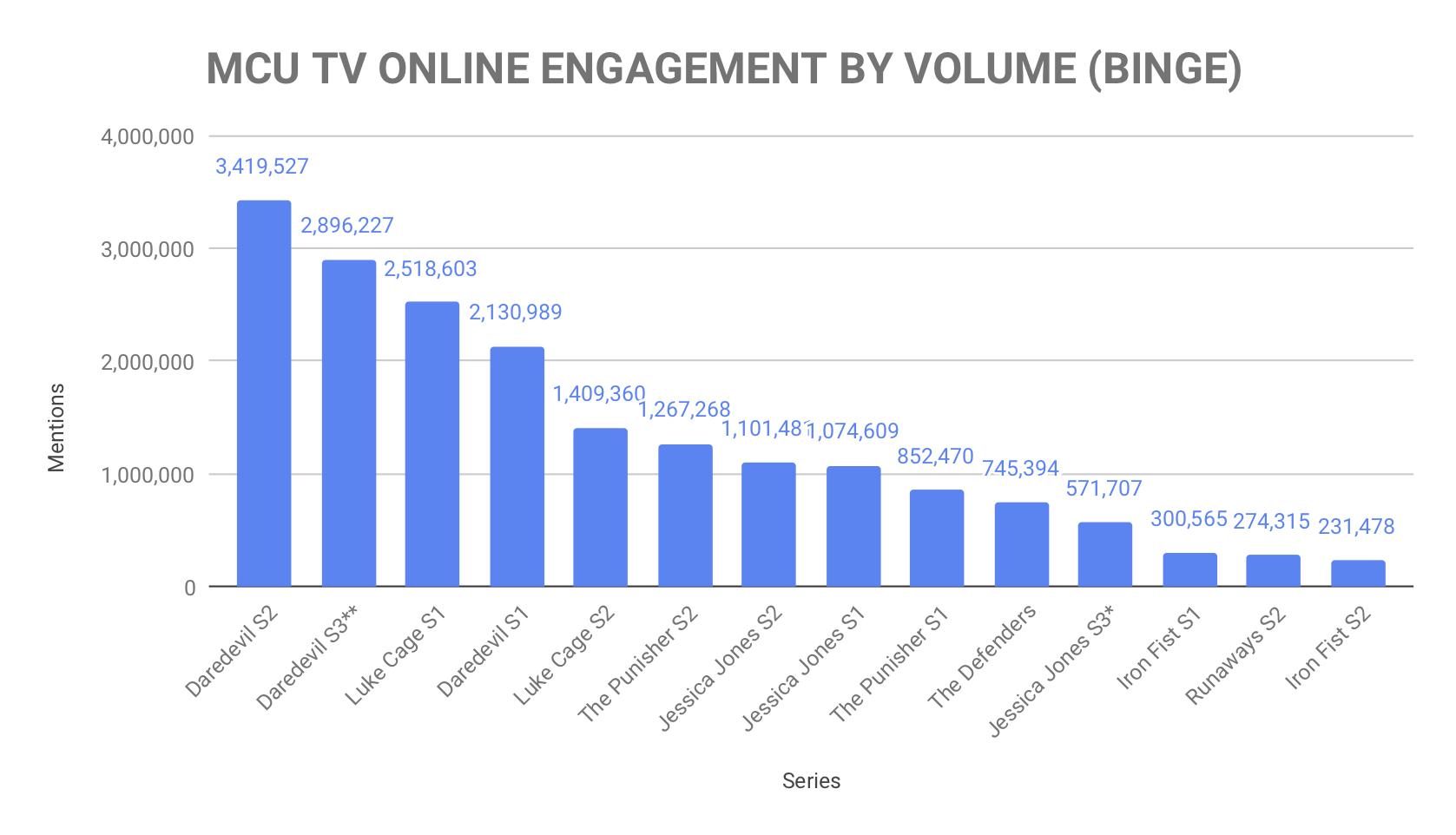 MCU TV ONLINE ENGAGEMENT BY VOLUME (FINAL).jpg
