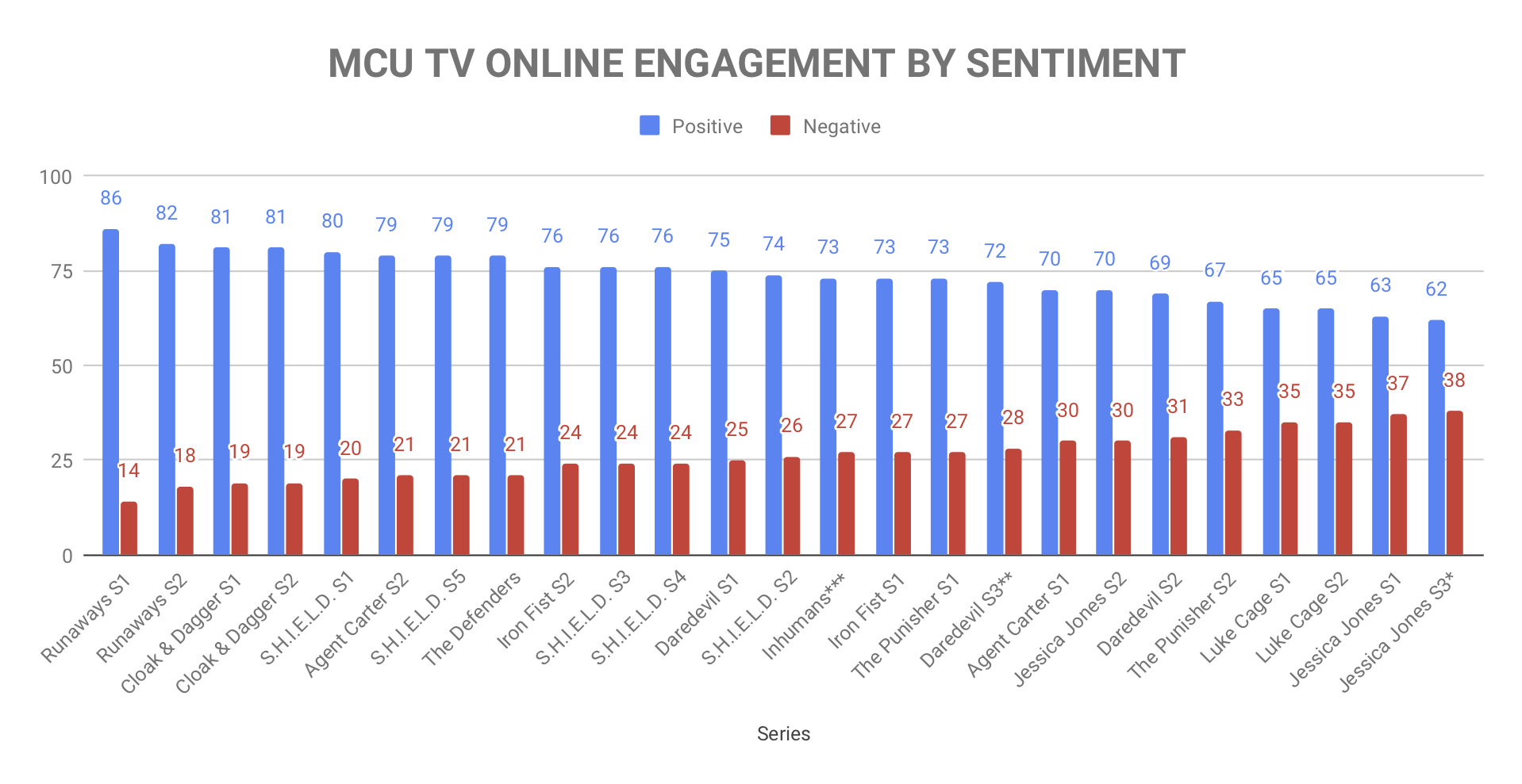 MCU TV ONLINE ENGAGEMENT BY SENTIMENT.jpg