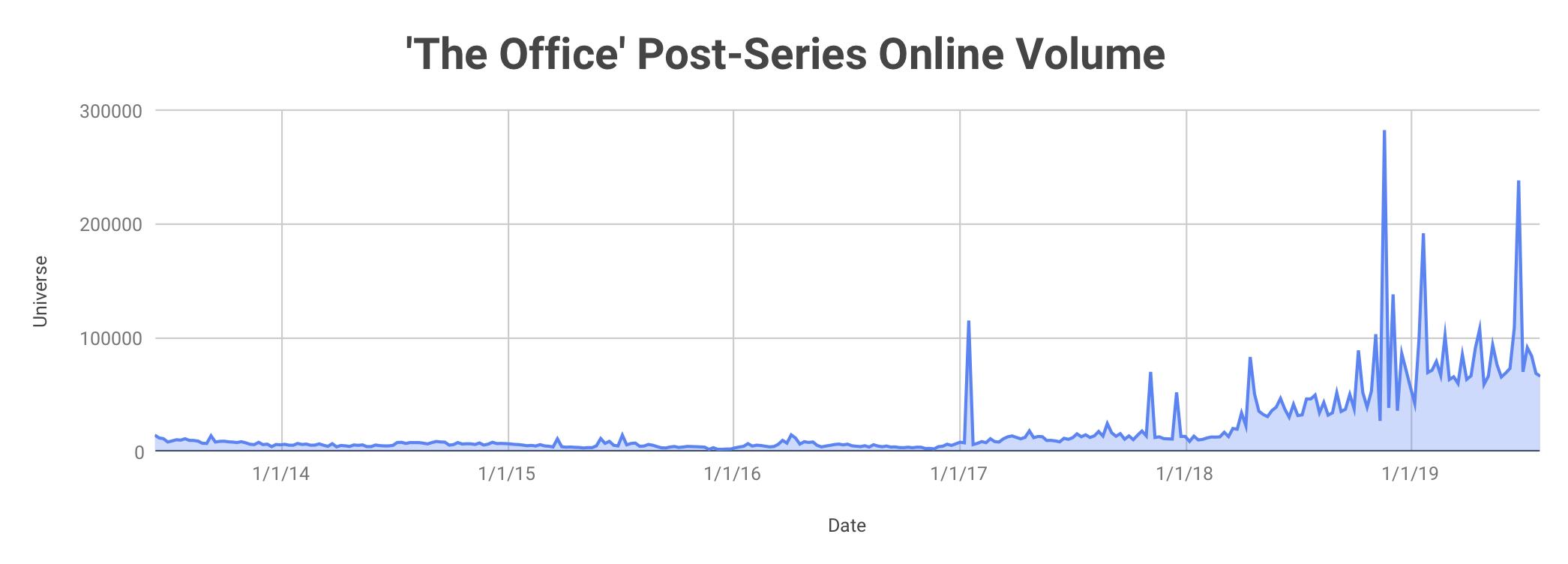'The Office' Volume.jpg