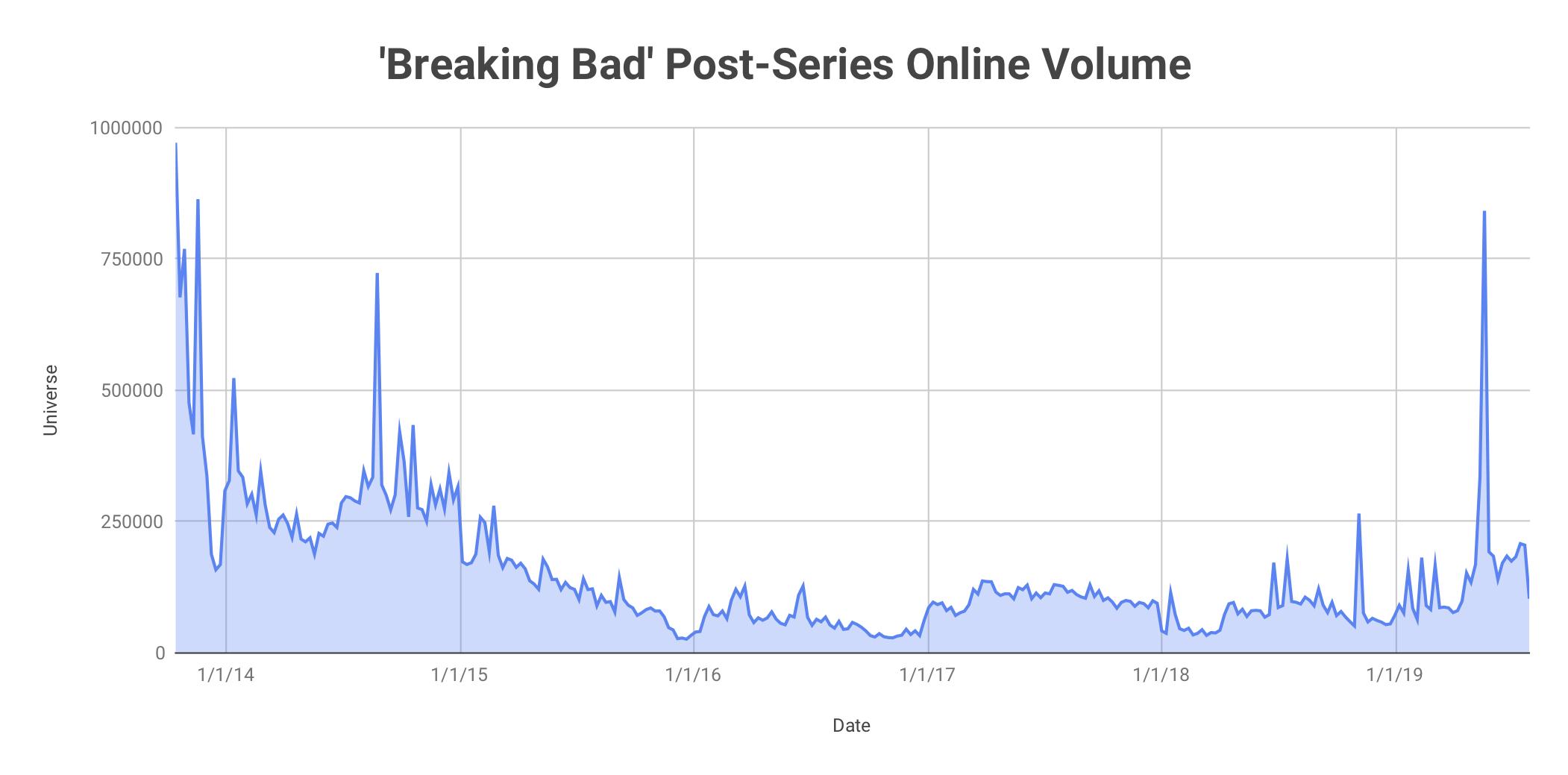 'Breaking Bad' Volume.jpg
