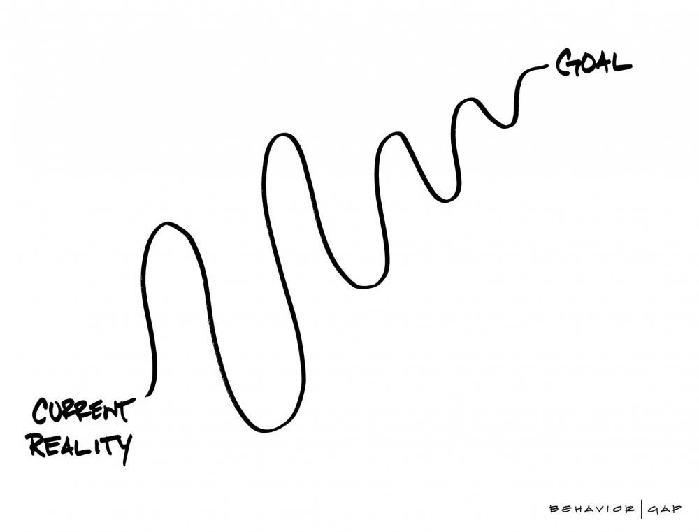 Source: behaviorgap.com