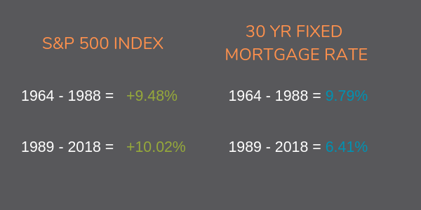 S&P 500 1964 - 1988 = +9.48% 1989 - 2018 = +10.02% (1).png