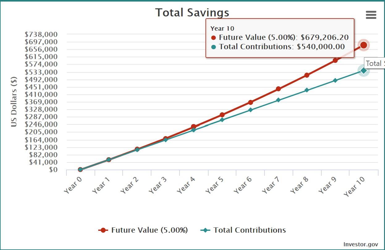 *hypothetical scenario; fees/taxes not accounted