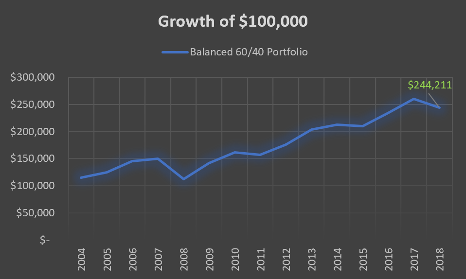 60.40Growth.png