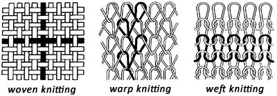 Woven, Warp and Weft Knitting Compared. Warp-Knitting is a blend of the two other common types of fabric.