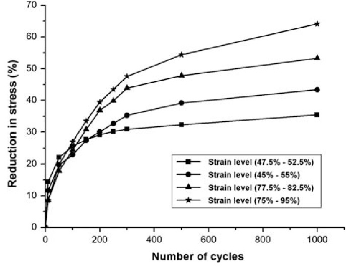 The more you stretch the fiber, and the more times you stretch it the more the recovery reduces.     Kumar, Bipin & Das, A & Alagirusamy, R. (2013). An approach to examine dynamic behavior of medical compression bandage. Journal of the Textile Institute. 104. 10.1080/00405000.2012.749573.