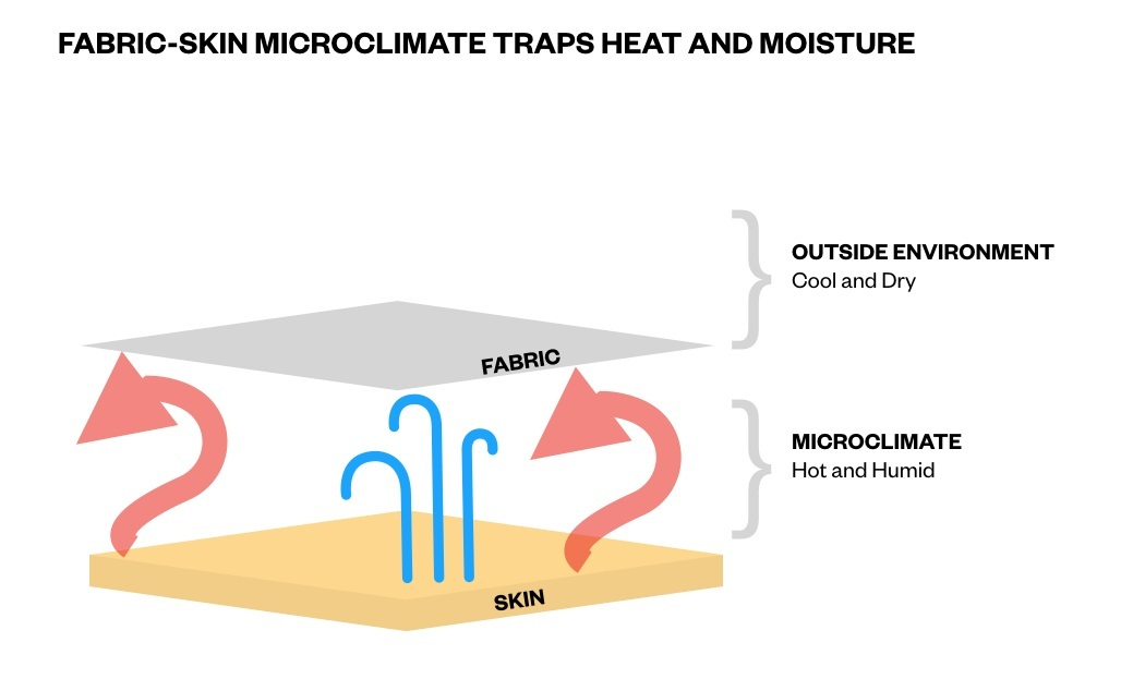 Fabric inherently creates an air gap that traps moisture and heat.