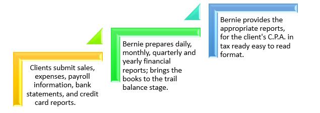 Bernie steps.PNG